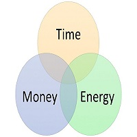 Time, Energy, Money wrap-up
